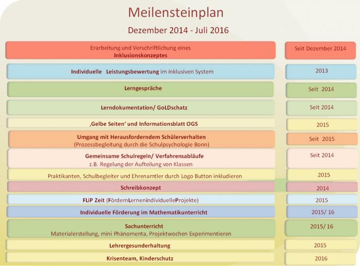 2016_meilensteinplan